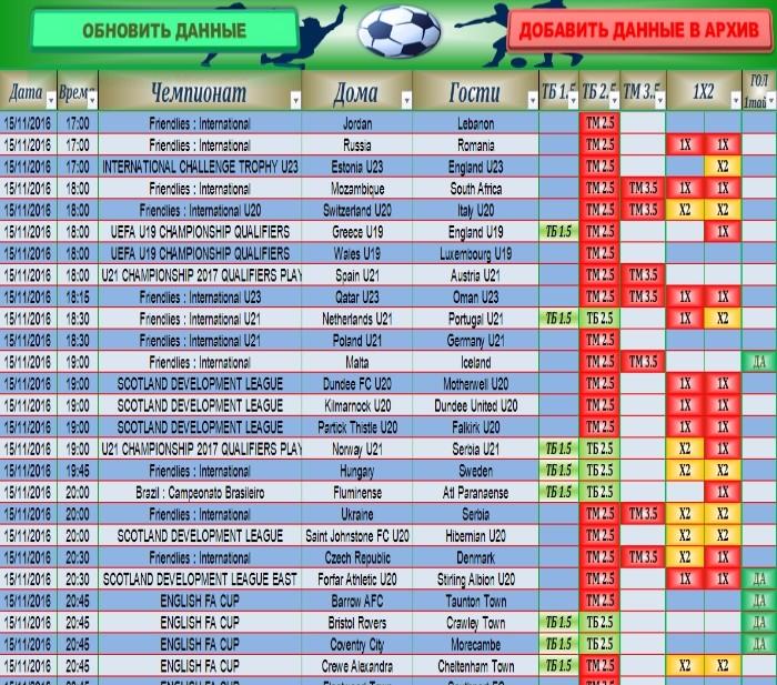Прогноз игр на футбол серии а